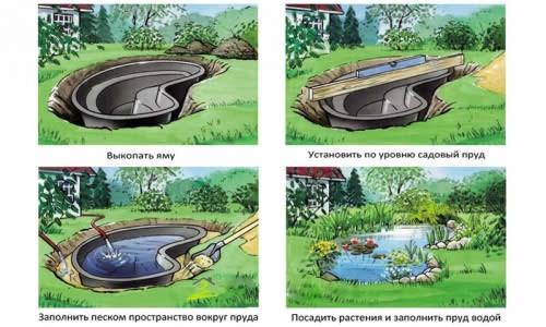 Схема установки пруда в саду