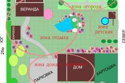 Правильное зонирование участка