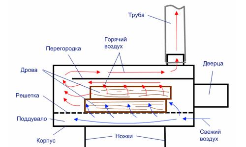 Схема горизонтального мангала из баллона
