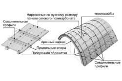 Схема крыши навеса