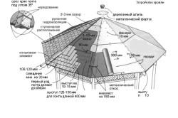 Схема обрешетки крыши беседки