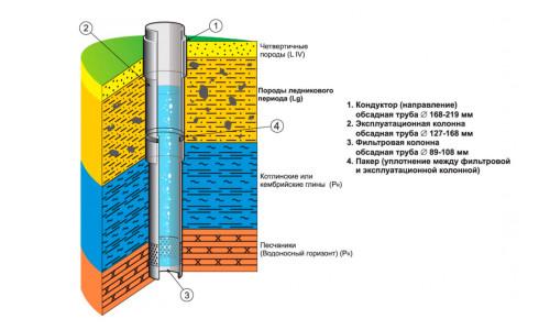 Схема скважины на песок