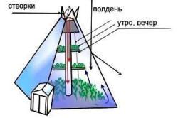 Схема теплицы «пирамиды» на дачном участке
