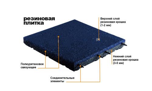 Схема устройства резиновой плитки