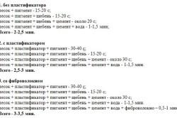 Варианты пропорций для смеси