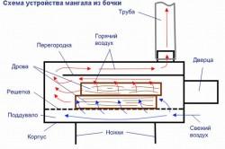 Схема устройства мангала из бочки