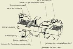 Схема устройства мангала