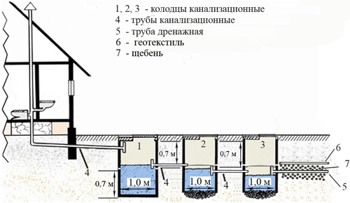 Схема канализация своими руками в частном доме