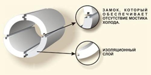 Гидроизоляция вертикальная фундаментов оклеечная